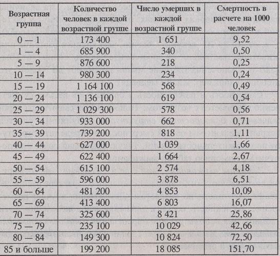 Статическая демографическая таблица женского населения Канады на 1980 г