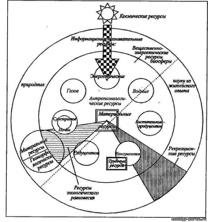 Схема интегрального ресурса