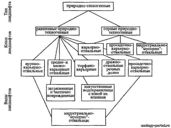 Схема классификации природно-